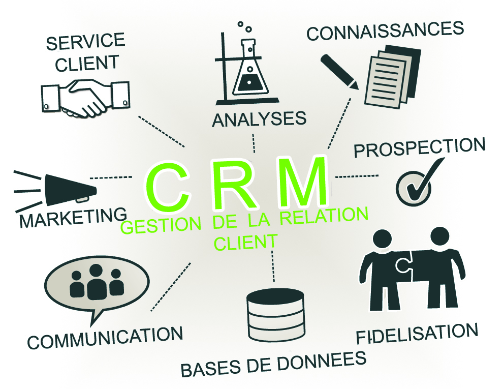 Customer relationship management, CRM
