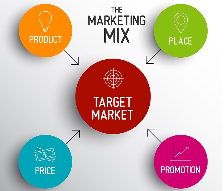 marketing mix : des 4p ou 7P